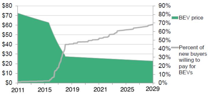 下月亮相,最低可到 2.5 万美元的 Model 3 能成功走进大众市场吗?-唯轮网
