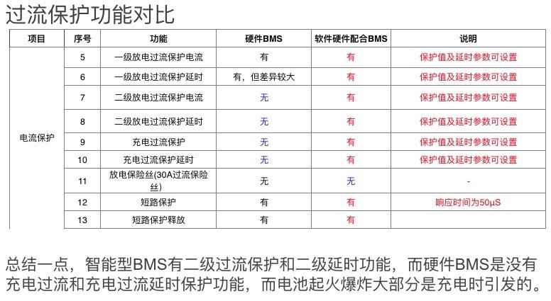 【干货】关于智能型和纯硬件BMS在UL2272认证中的策略分析-唯轮网