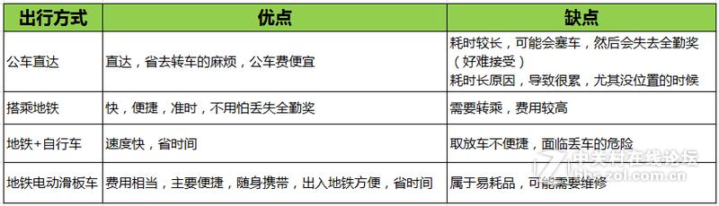 投稿 | 深圳高房价高房租,如何在上下班省钱?-唯轮网
