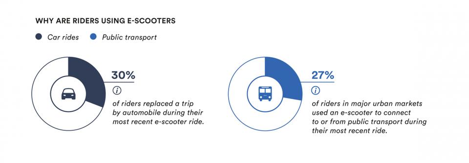 关于海外共享电动滑板车和短途出行,你想知道的都在这里了-唯轮网