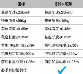 4月15日起只有符合新国标的电动自行车才能上路,你家的电动自行车符合新国标吗?-唯轮网