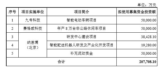 九号智能过会科创板:有望成为A股首家VIE+CDR公司-唯轮网
