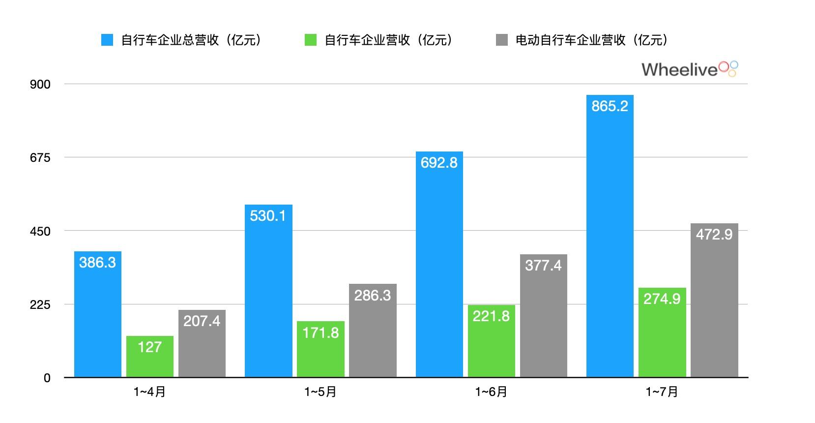 [数据]关于电动自行车2020年上半年国内、国际市场的数据和未来预测-唯轮网