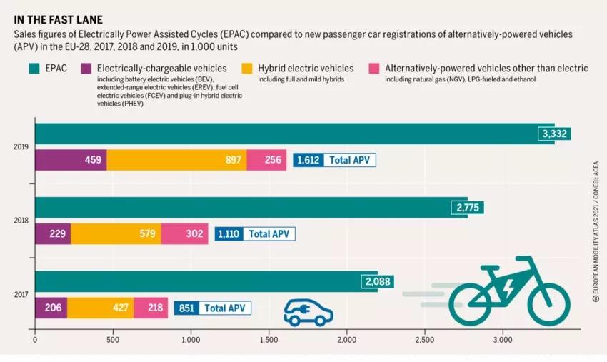 电动自行车2030年在欧洲年销量或将达1700万-唯轮网